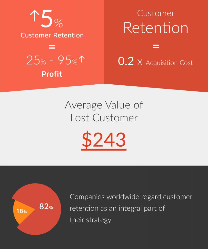 customer retention example infographics