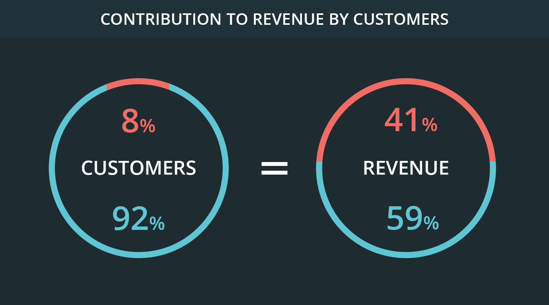 Customer retention revenue contribution