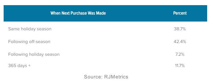 Next purchase of Holiday Shoppers by RJMetrics