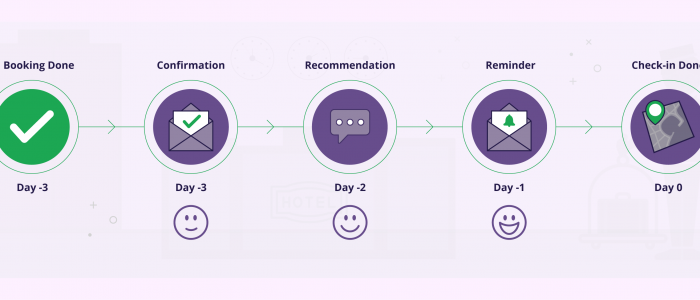 How to Improve Customer Retention in Hotel Industry with Marketing Automation