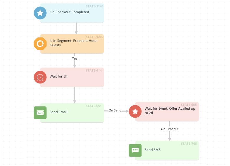 webengage journey designer
