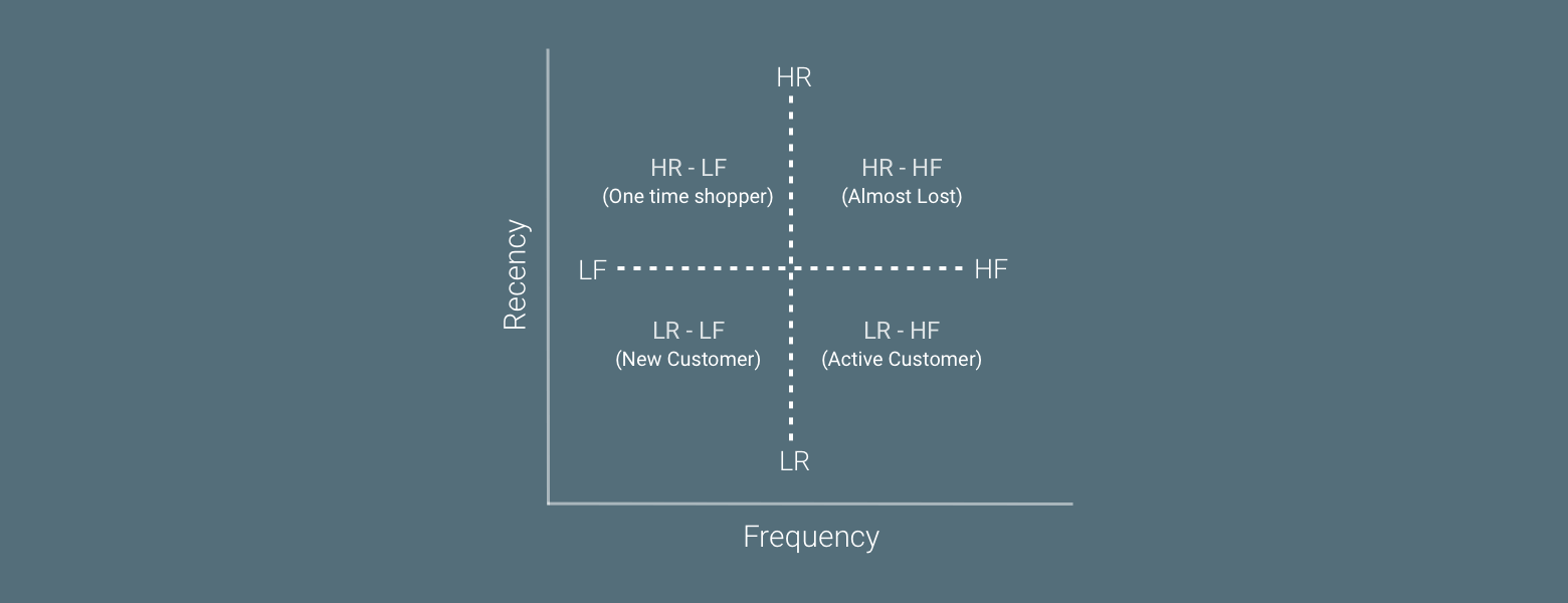 Recency & Frequency Graph