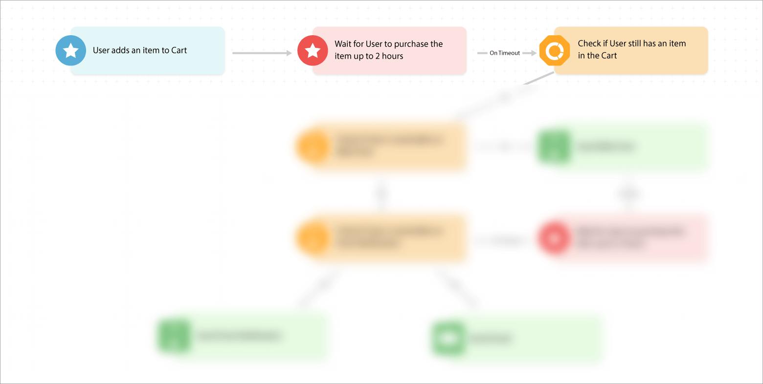 Verification phase journey