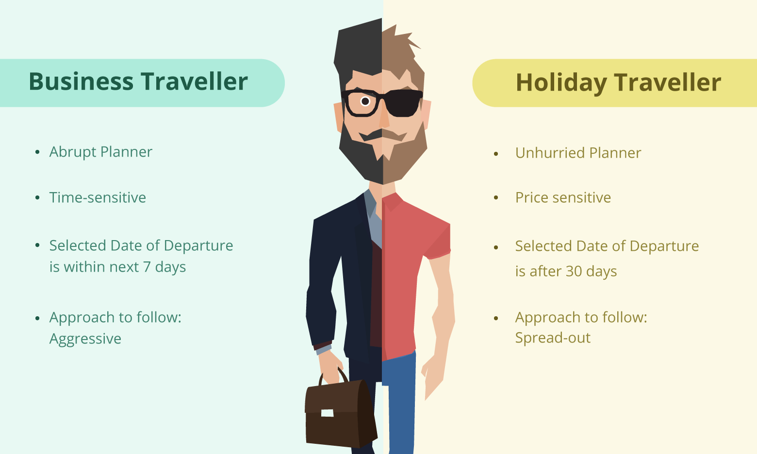 Types of Travellers - business traveller | holiday traveller
