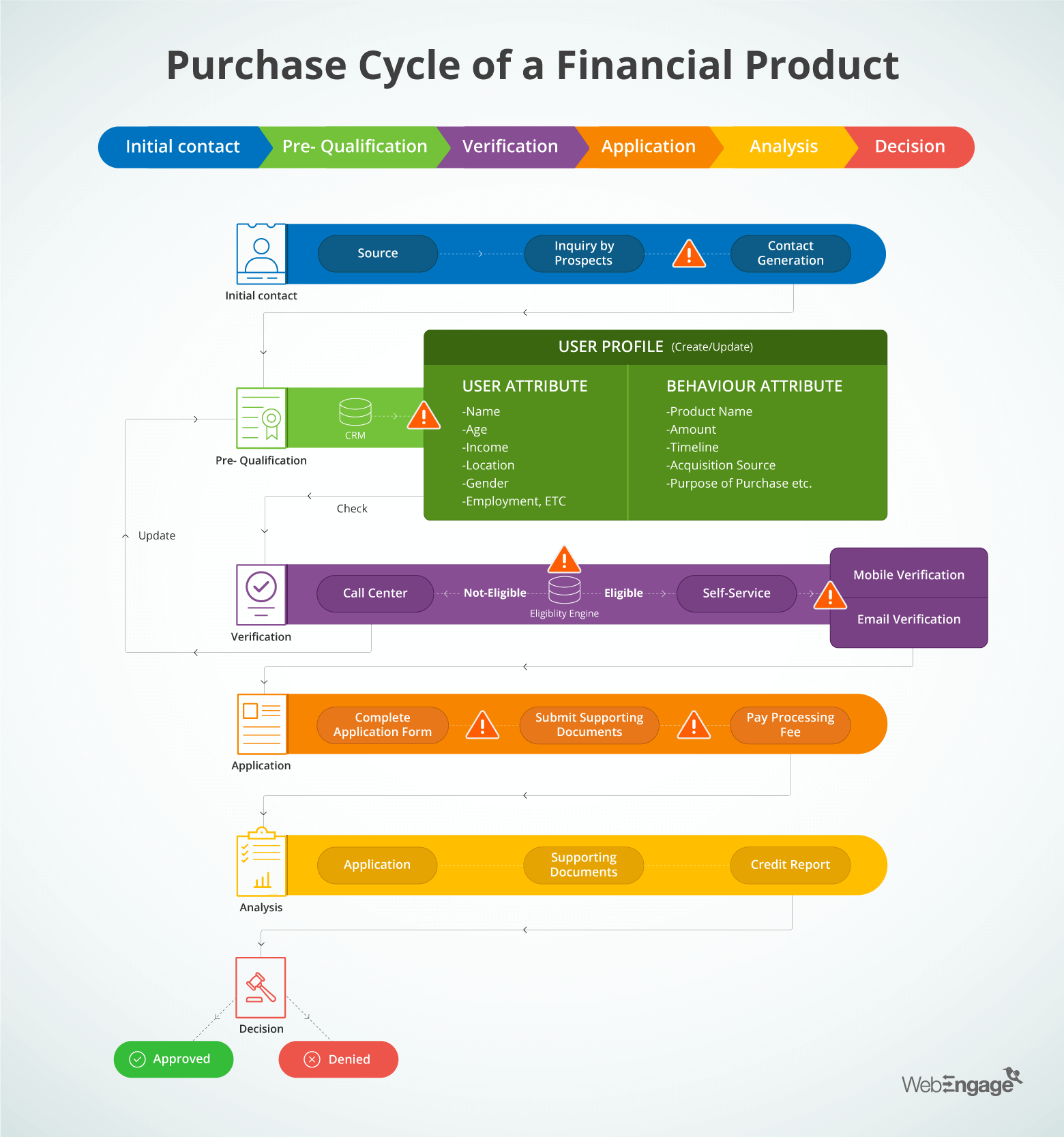 Leakages in the Purchase Cycle flow of Financial Product