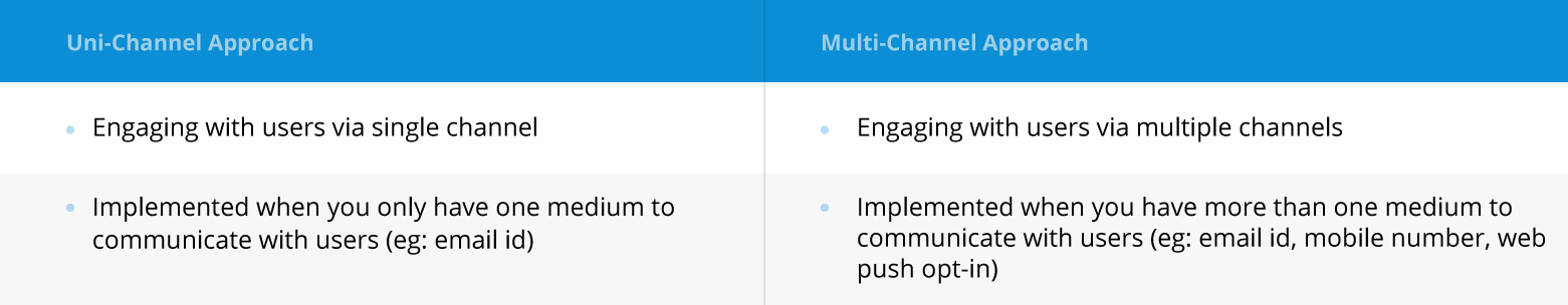 types of campaign approaches - uni-channel / multi-channel