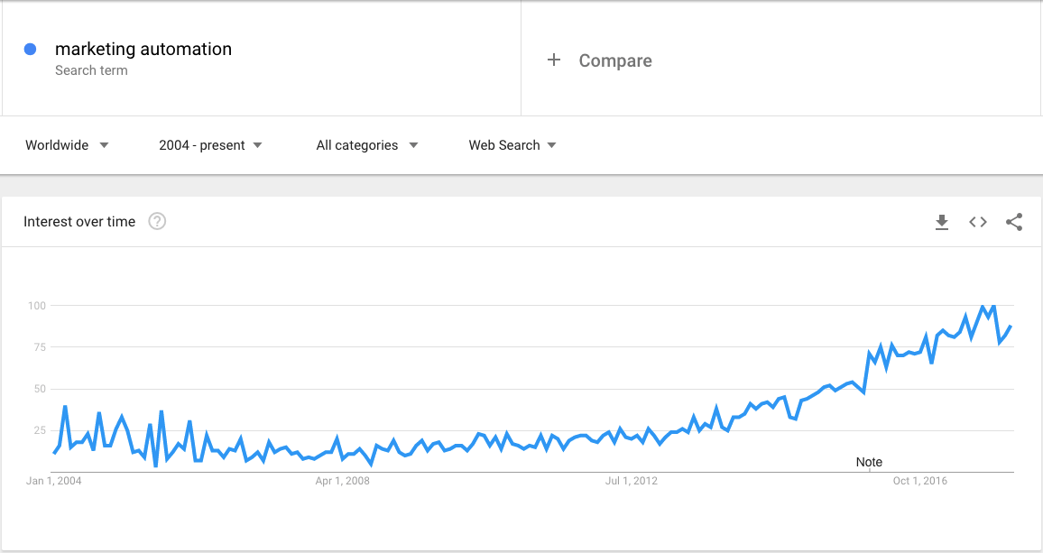 google trends for marketing automation 2018