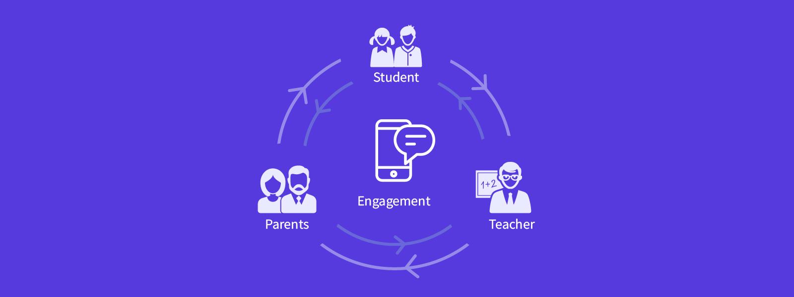Engagement-parents-teacher-students