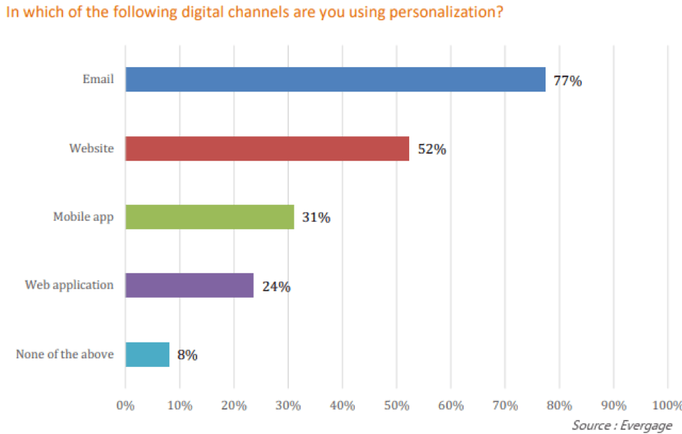 conclusion of personalization in marketing automation