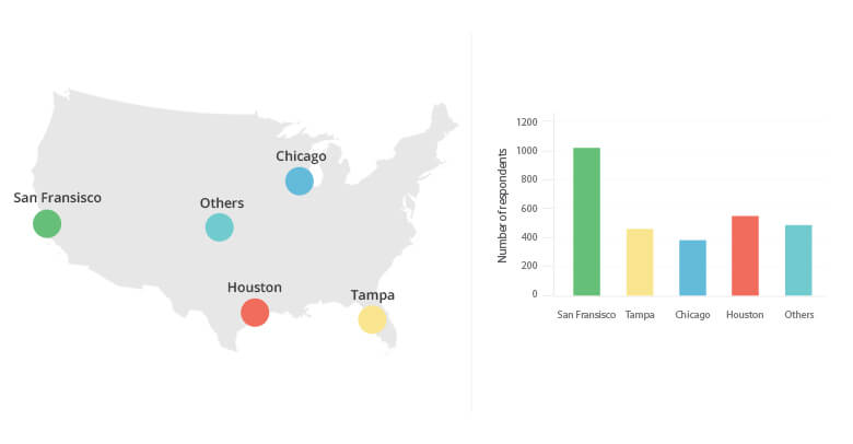 WebEngage analysis: geographical growth analysis