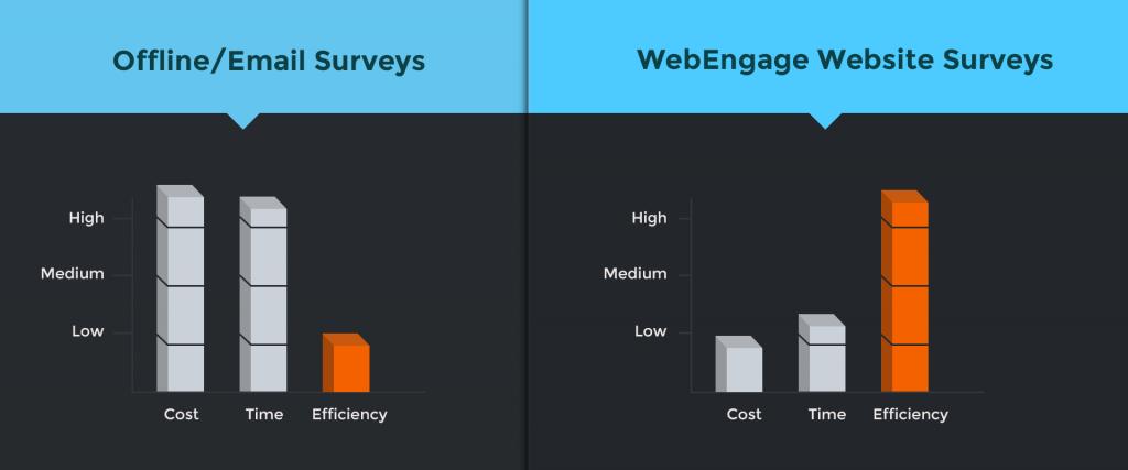 Offline/Email Surveys - WebEngage website surveys