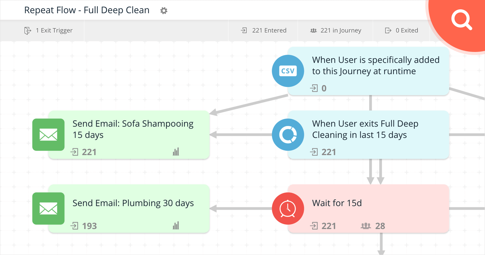 housejoy user journey workflow for retention repeat purchase cross sell