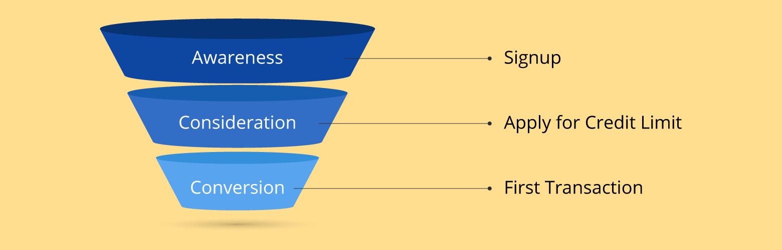 conversion funnel for micro lending platforms