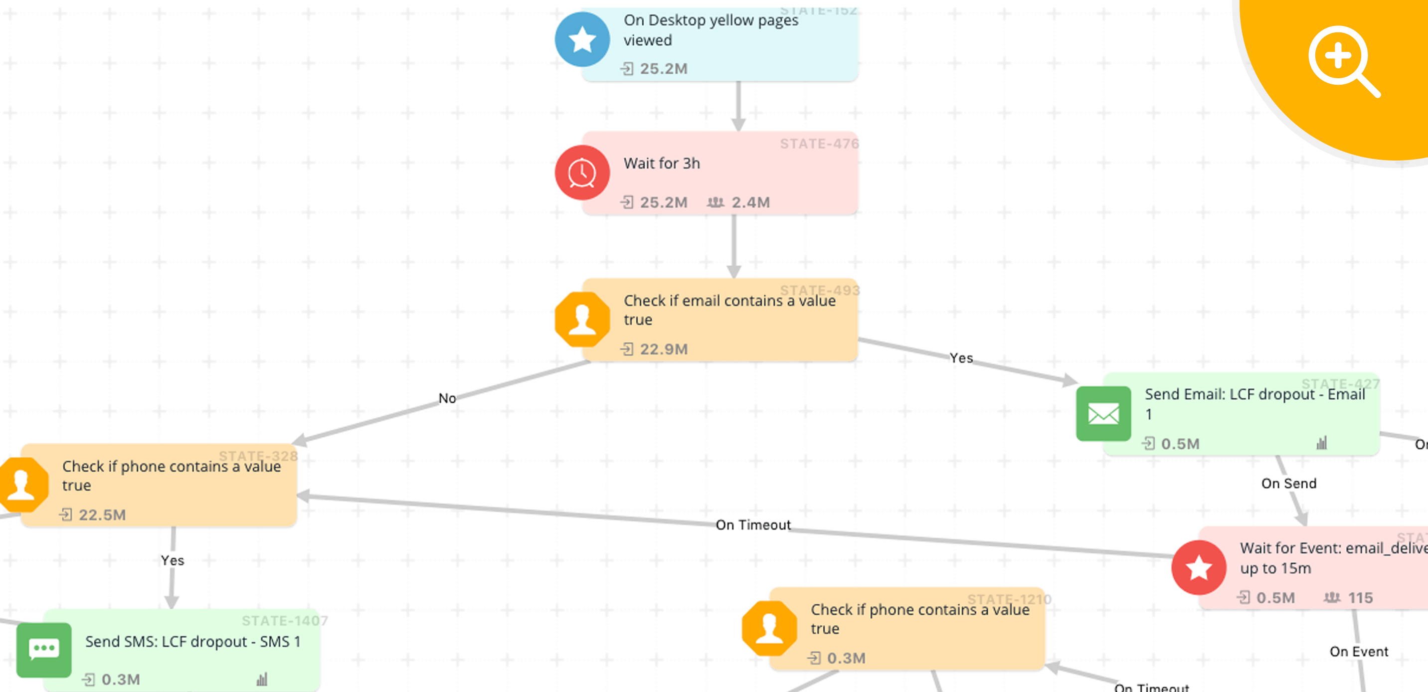 Multiple User Engagement Journey Designer & Journey Automation Tool