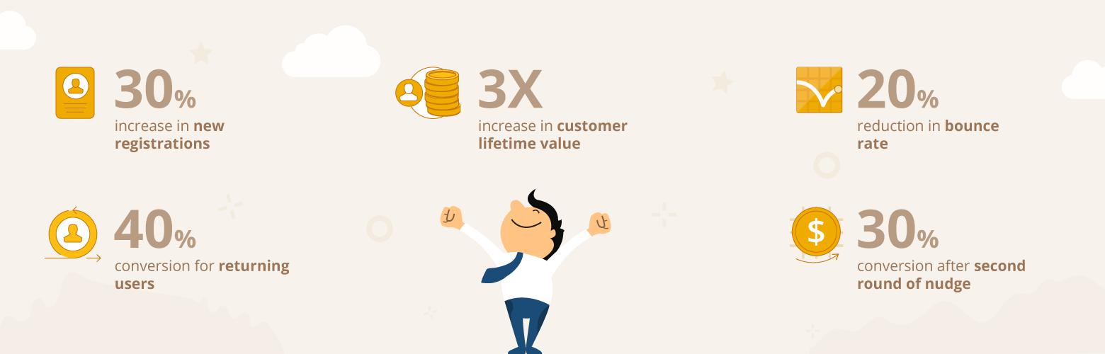 Sulekha - 3x Increased Customer Lifetime Value by WebEngage