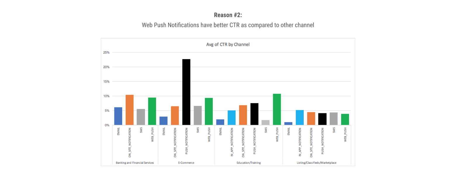 reason 2 - web push CTR rate