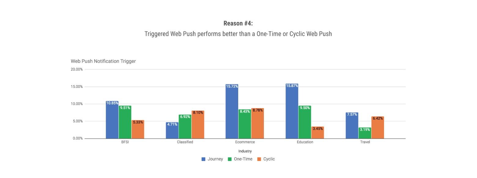 triggered web push vs one-time or cyclic web push