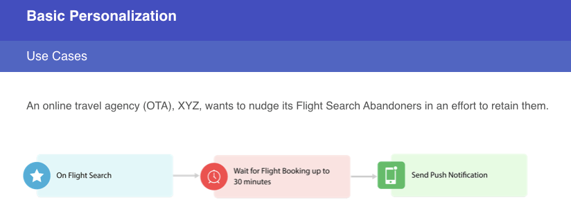 hyper-personalization for online travel agency with work flow use case